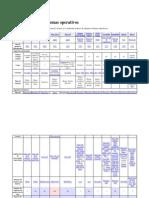 Comparacion de Sistemas Operativos