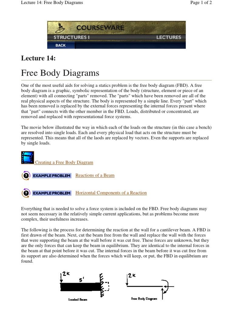 Free Body Diagrams Mechanics 169 Views