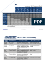 234Incoterms2010chartsummary