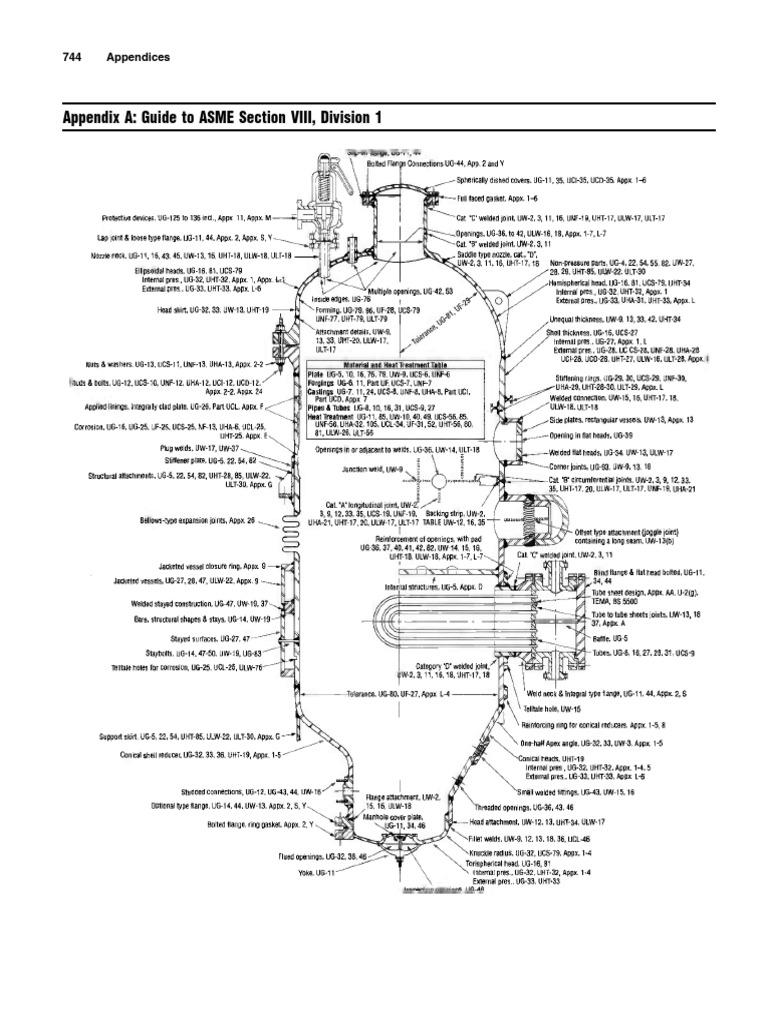 Guide to Asme Sec Viii Div.1
