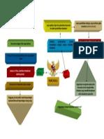 mind map Etika dalam Pancasila