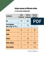 Composition Cellules