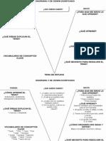 Diagrama v de Gowin