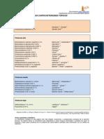 Clasificación de Los Corticosteroides Tópicos