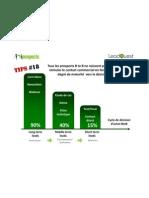 Cycle d'achat Marketing BtoB