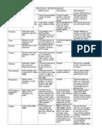 Tabelas de Patologias - Viroses, Bacterioses e Protozooses