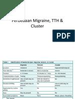 Perbedaan Migraine, TTH & Cluster