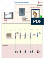 System Architecture Panel Cutting Machine