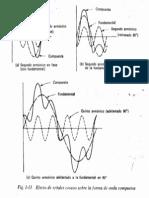 Efecto de señales coseno sobre la forma de onda compuesta