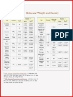 Gas Density Table