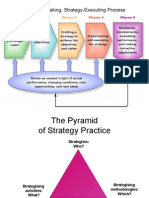 Strategy Making, Strategy Executing Process