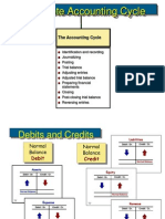Accounting(Accountingcycle)