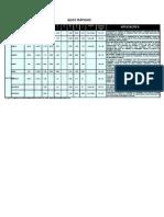 Tabela de Materiais
