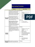 Metal Casting Processes.docx