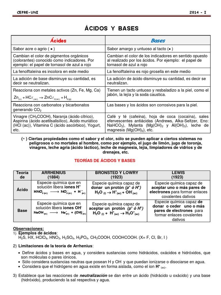 Excepcional ácido Base De Hoja De Cálculo De Neutralización Foto ...