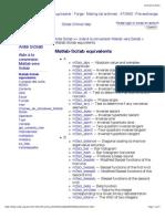 Matlab Scilab Equivalents