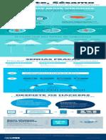 Infografico Autenticacao Para Empresas