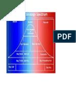 Option Strategy Spectrum