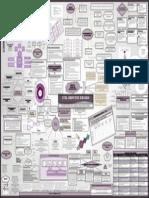 ITIL Service Design Poster