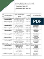 Lista Circumscriptii Chisinau