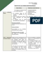CUADRO COMPARATIVO DE LAS TEORIAS MOTIVACIONALES.docx