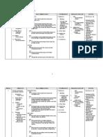 Rancangan Pelajaran Tahunan Bahasa Melayu Tingkatan 4 t4 2010
