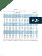 Tabla_propiedades (Gas Ideal)