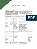 Vitamin and Mineral Chart