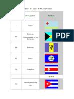 Bandeiras dos países da América Central