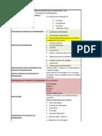 Sae e Processo de Enfermagem - Resumao