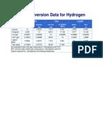 Unit Conversion Data for Hydrogen