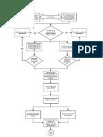 IEEE/IEC - Diagrama de flujo