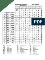 Character Chart-Ascii-Binary-Hex-Dec