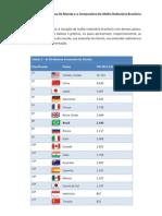 As 20 Maiores Economias Do Mundo e o Comparativo Da Malha Rodoviária Brasileira