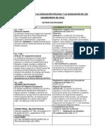 Comparacion de La Legislacion Policial Peruana y La Legislacion de Los Carabineros de Chile