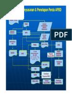 Mekanisme Penyusunan APBD