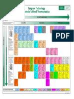 TI Polymer Periodic Table