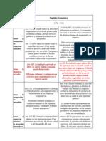 Diferencias Económicas Entre La Constitución de 1979 y 1993