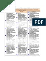 Cuadro de Analisis de Coevaluacion de La Escuela Actividad1.8