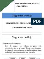 2.0 Diagramas de Flujo