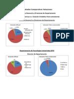 Resultados Comparativos Votaciones