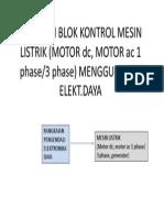 Diagram Blok Kontrol Mesin Listrik (Motor Dc