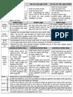 Hajj Chart in Malayalam - Pocket Guide