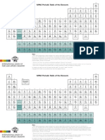IUPAC Periodic