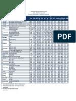 Resumen de Precios Promedio de Materiales de Construcción 2013
