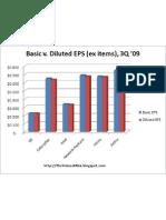 Basic v Diluted EPS