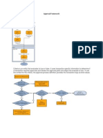 Approval Framework PeopleSoft