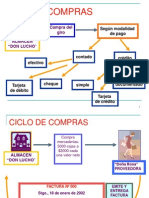 Ciclo de Compras Don Lucho Version Corregida