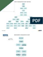 Company Organizaasdasdtion Chart