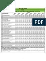 Polycet 2014 St Certificatates Verification Dates